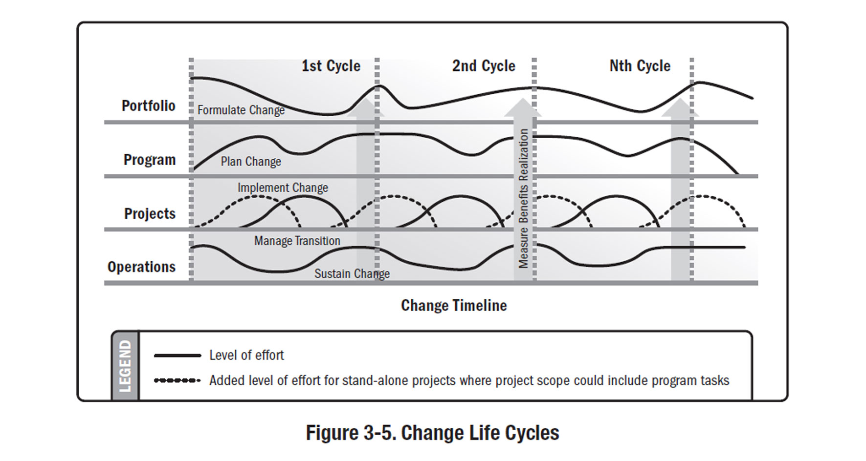 Change life cycles