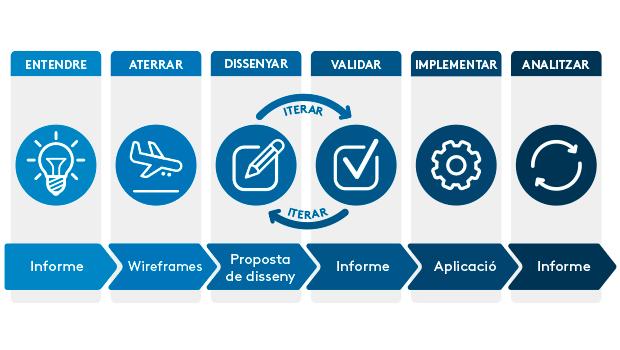 Experiència d'usuari: Les 6 fases dels projectes LSPA