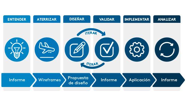 Experiencia de usuario: Las 6 fases de los proyectos LSPA, según IThinkUPC