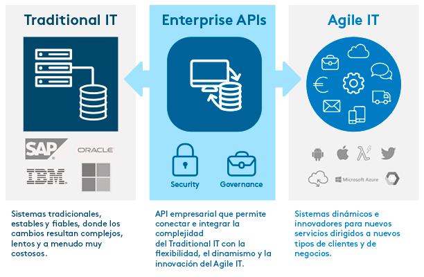 Eficiencia en la integración de datos y aplicaciones en entornos Bimodal IT