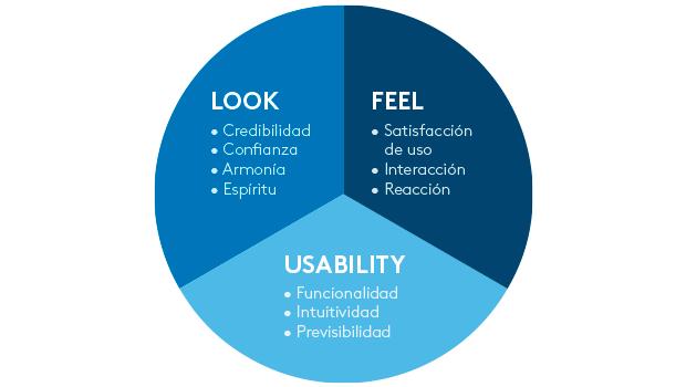 Factores que intervienen en la experiencia de usuario