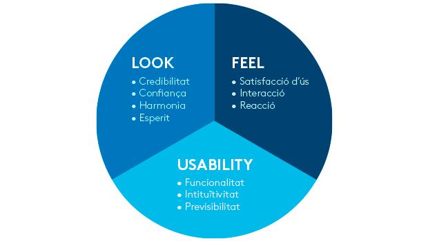 Factors que intervenen en l'experiència d'usuari