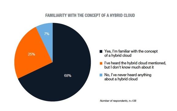 Familiaritat amb el concepte hybrid cloud