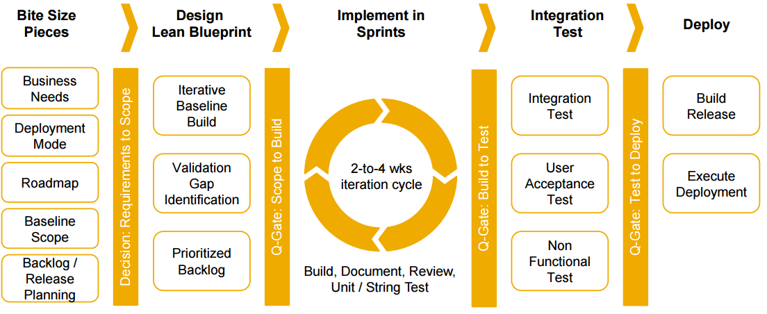 Metodología Agile SAP