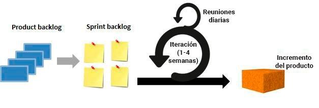 Qué es DevOps - proceso SCRUM