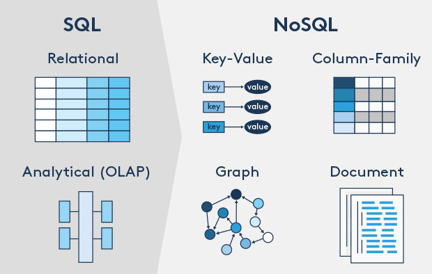 NoSQL = Not Only SQL