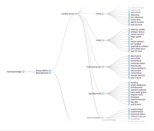 Monitorización de Tweeticer para determinar los influencers más relevantes en Twitter (análisis cualitativo)