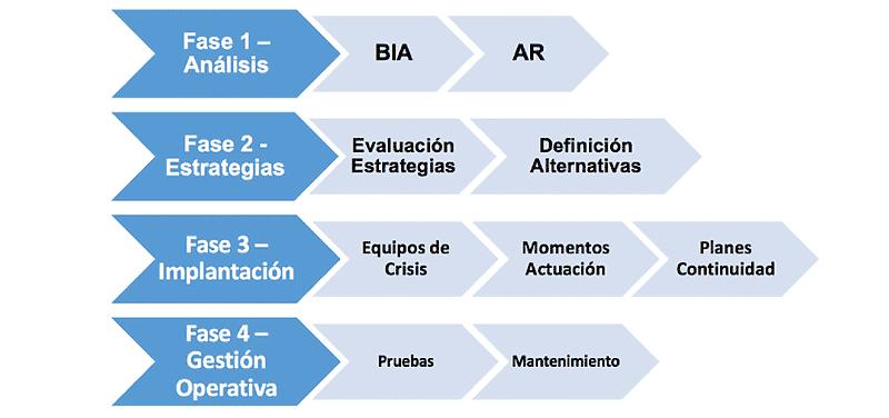 Fases del proyecto del plan de continuidad de negocio de Mutua de Propietarios