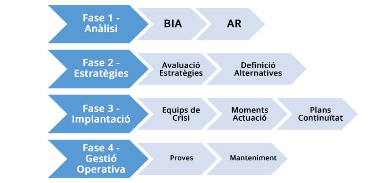 Fases del projecte del pla de continuïtat de negoci de Mútua de Propietaris